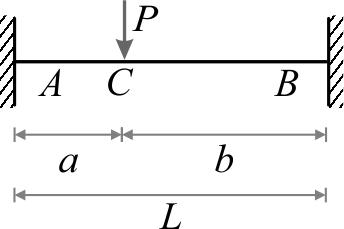 یر دوسر گیردار تحت اثر نیروی متمرکز (P) در هر نقطهی دلخواه در طول دهانه