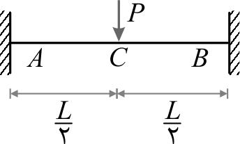 تیر دوسر گیردار تحت اثر نیروی متمرکز (P) در نقطهی وسط دهانه