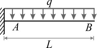 تیر طرهای تحت اثر نیروی گستردهی یکنواخت خطی (q) در تمام طول آن