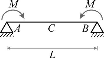 تیر دوسرساده تحت اثر دو لنگر خمشی متمرکز (M) با جهتهای مخالف در هر دو تکیهگاه سمت چپ و راست