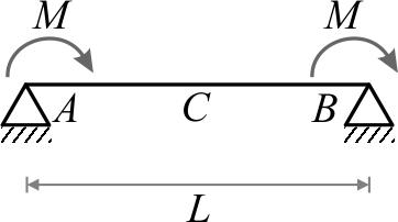 تیر دوسرساده تحت اثر دو لنگر خمشی متمرکز (M) با جهتهای یکسان در هر دو تکیهگاه سمت چپ و راست