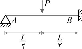 تیر یکسر گیردار- یکسر مفصل تحت اثر نیروی متمرکز (P) در نقطهی وسط دهانه