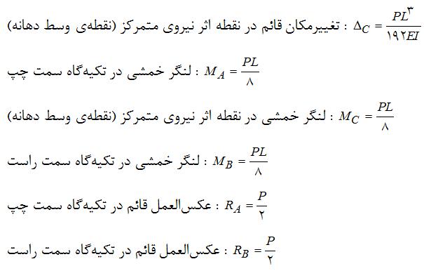 تیر دوسر گیردار تحت اثر نیروی متمرکز (P)