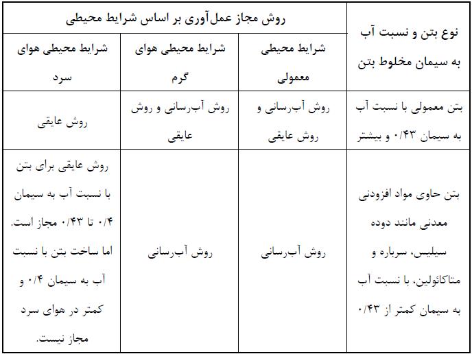جدول 7-1 : روش های مجاز عمل آوری